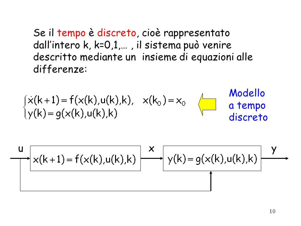 Se il tempo è discreto, cioè rappresentato dall'intero k, k=0,1,… , il sistema può venire descritto mediante un insieme di equazioni alle differenze:
