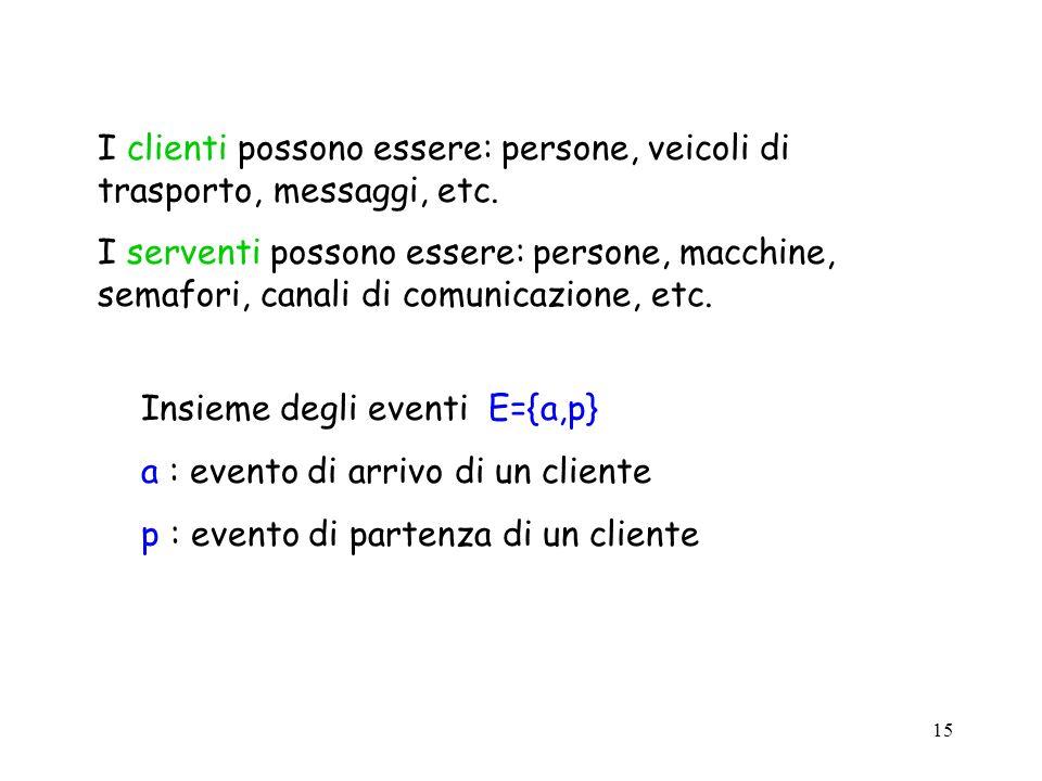 I clienti possono essere: persone, veicoli di trasporto, messaggi, etc.