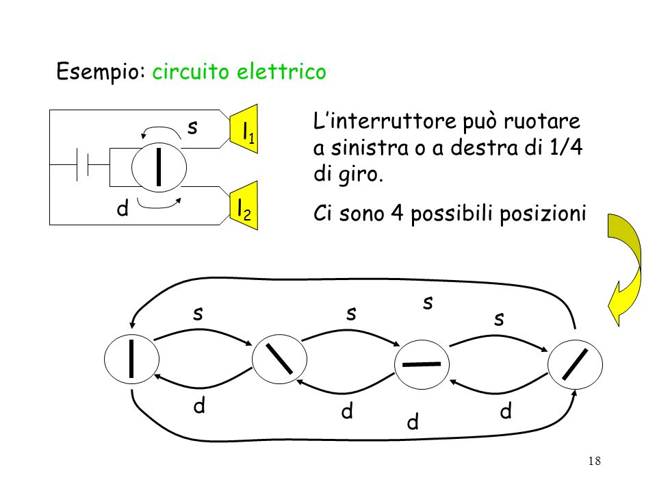 Esempio: circuito elettrico