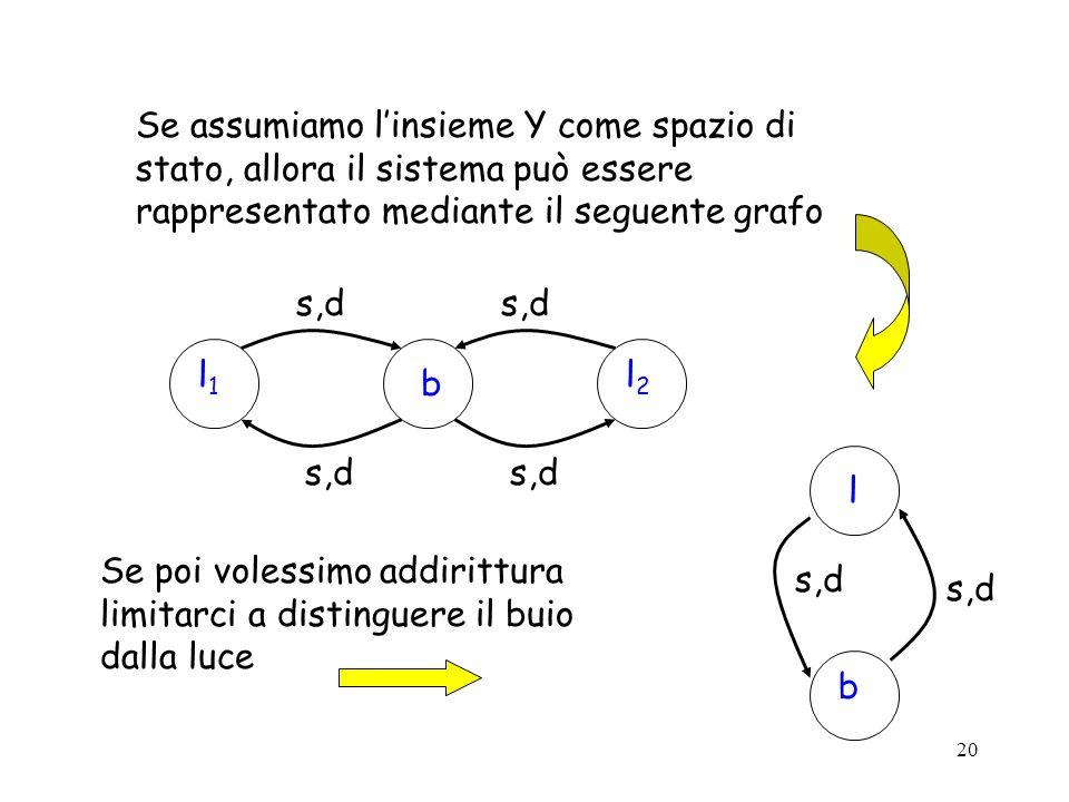 Se assumiamo l'insieme Y come spazio di stato, allora il sistema può essere rappresentato mediante il seguente grafo