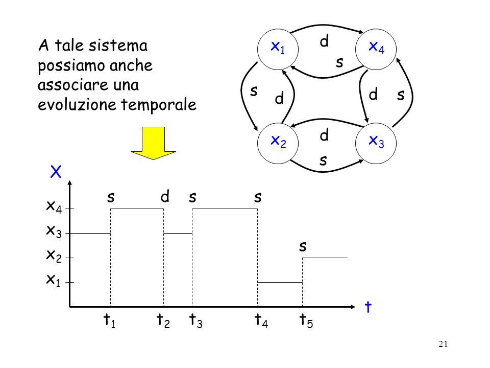 x1 x4. x2. x3. d. s. A tale sistema possiamo anche associare una evoluzione temporale. X. x1.