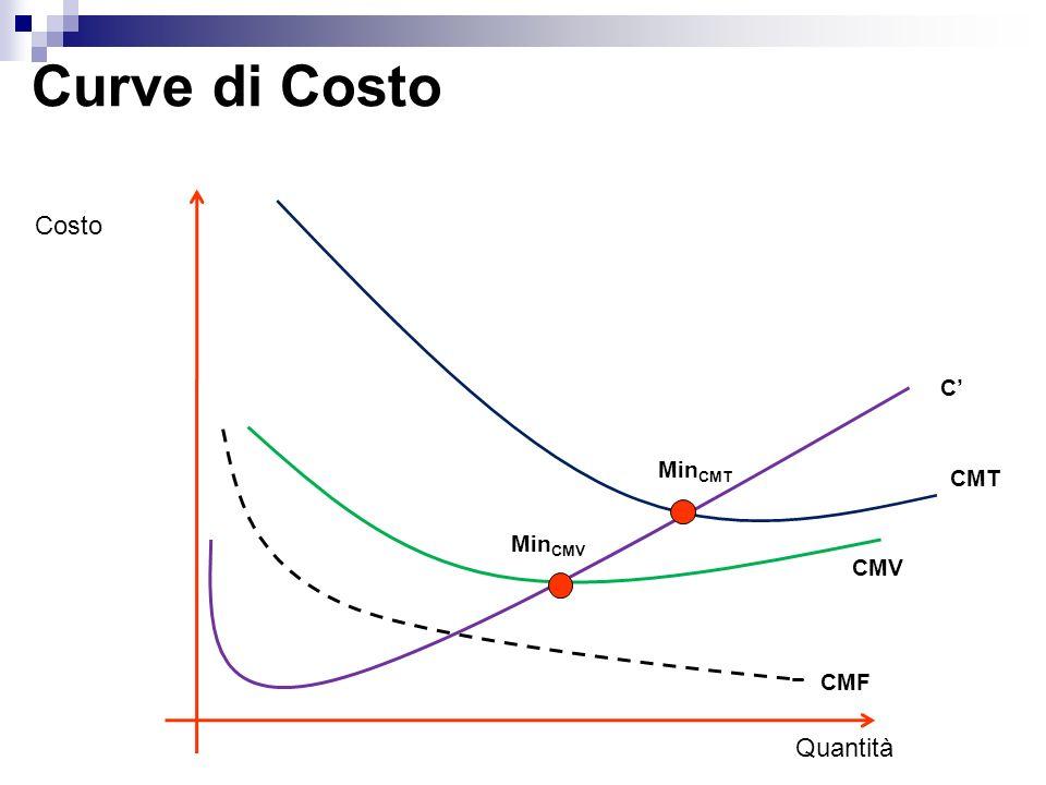 Curve di Costo Costo C' MinCMT CMT MinCMV CMV CMF Quantità