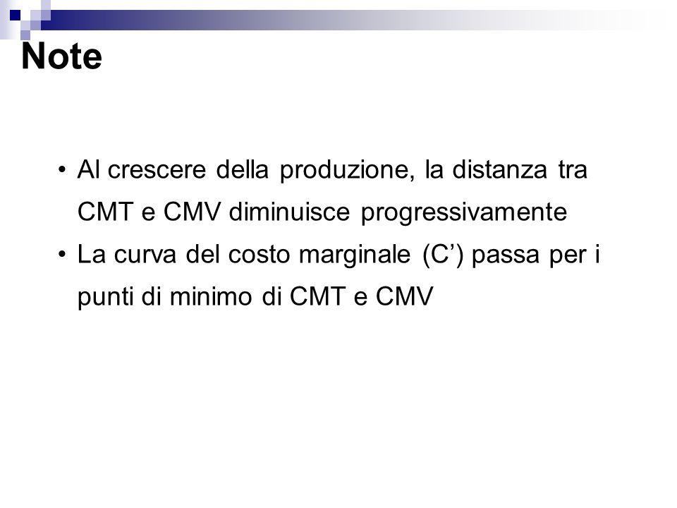 Note Al crescere della produzione, la distanza tra CMT e CMV diminuisce progressivamente.