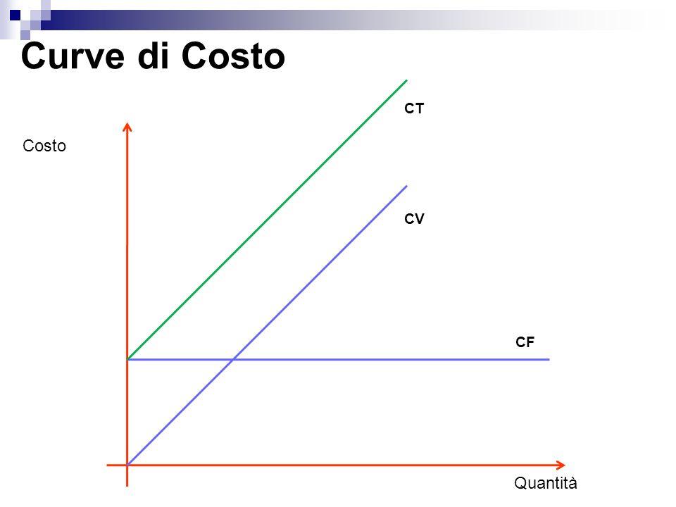 Curve di Costo CT Costo CV CF Quantità