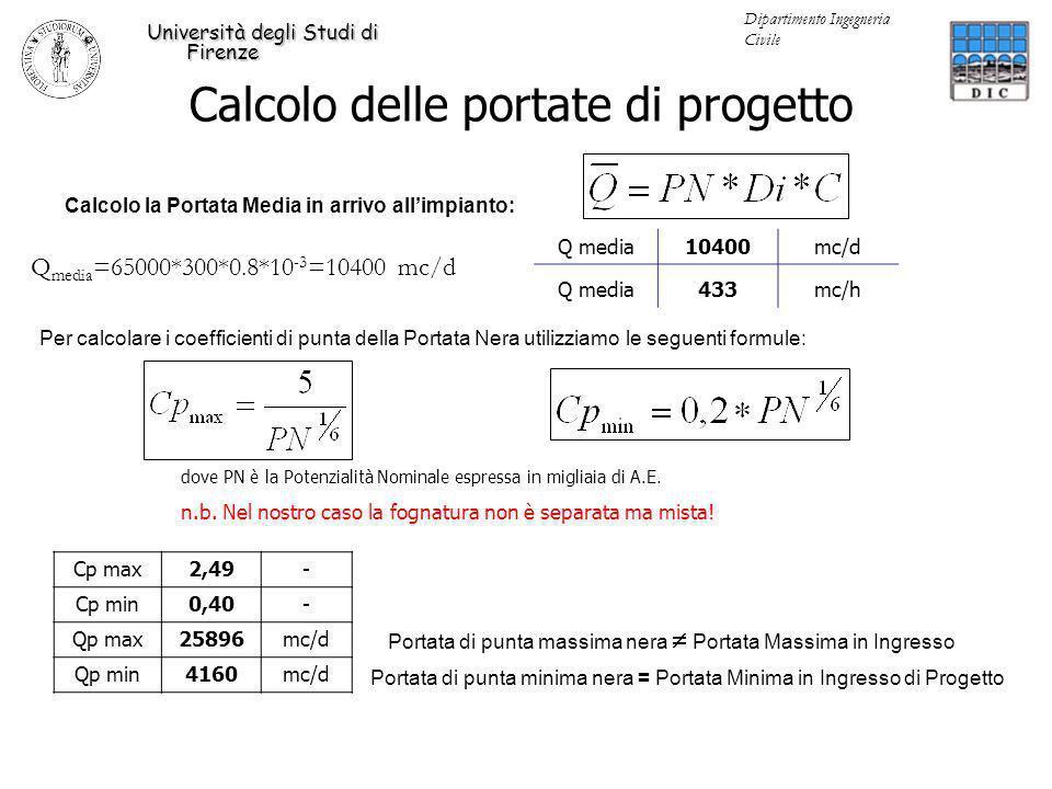 Calcolo delle portate di progetto