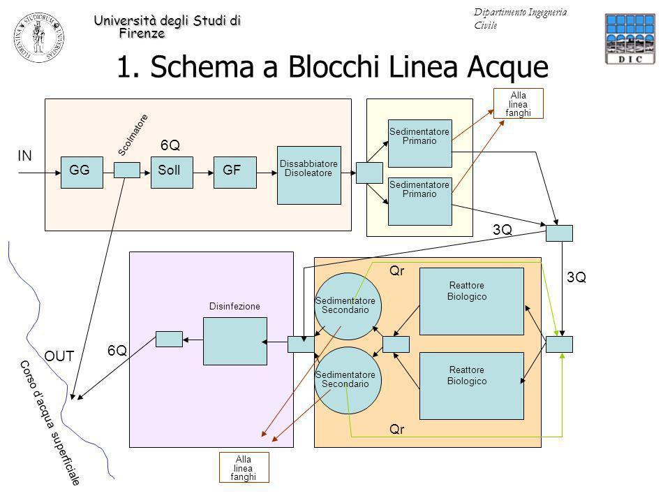 1. Schema a Blocchi Linea Acque