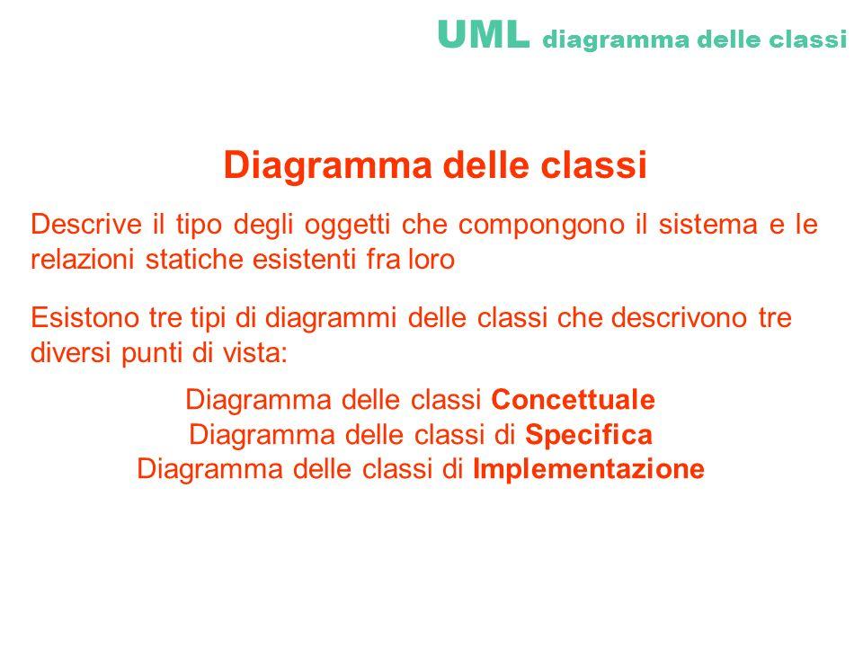 UML diagramma delle classi