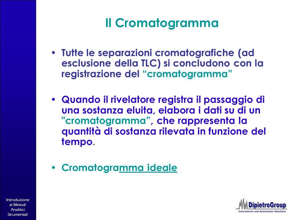Il Cromatogramma Tutte le separazioni cromatografiche (ad esclusione della TLC) si concludono con la registrazione del cromatogramma