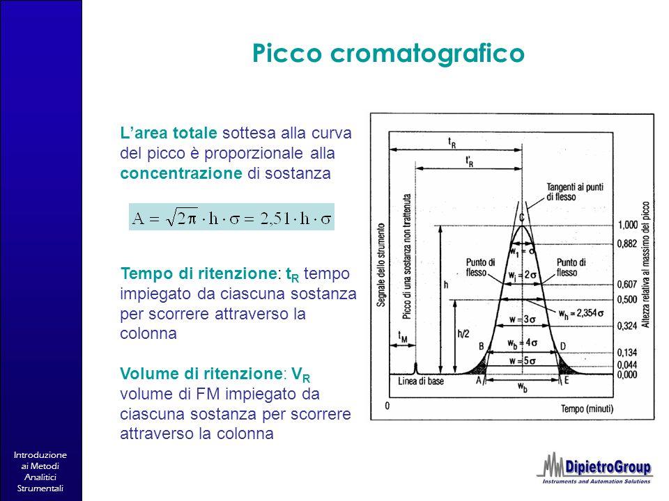 Picco cromatografico L'area totale sottesa alla curva