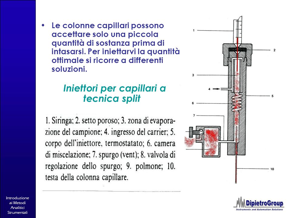 Iniettori per capillari a tecnica split