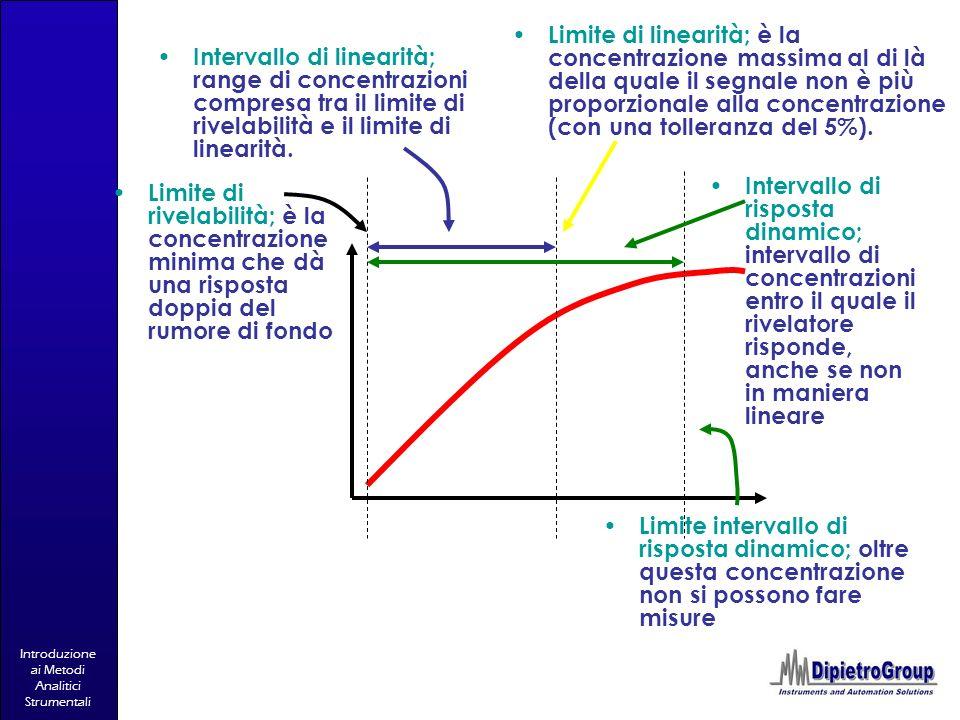 Limite di linearità; è la concentrazione massima al di là della quale il segnale non è più proporzionale alla concentrazione (con una tolleranza del 5%).