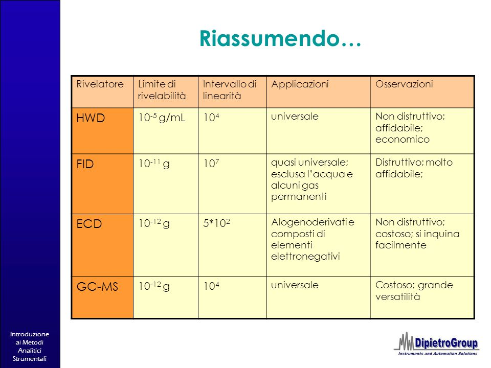 Riassumendo… HWD FID ECD GC-MS 10-5 g/mL 104 10-11 g 107 10-12 g 5*102