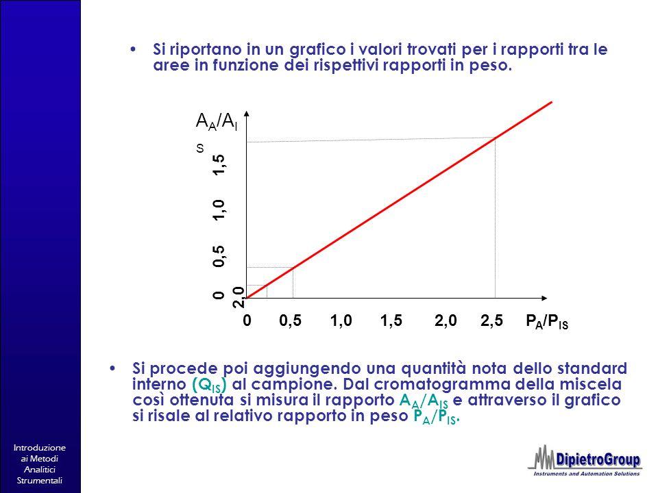 Si riportano in un grafico i valori trovati per i rapporti tra le aree in funzione dei rispettivi rapporti in peso.