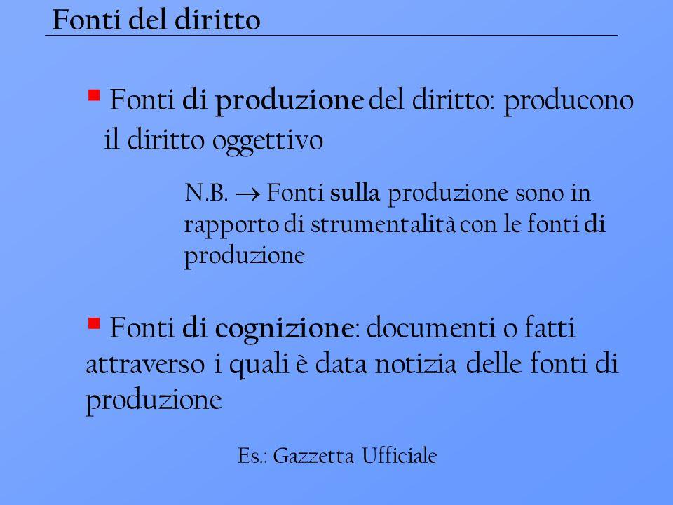 Fonti di produzione del diritto: producono il diritto oggettivo