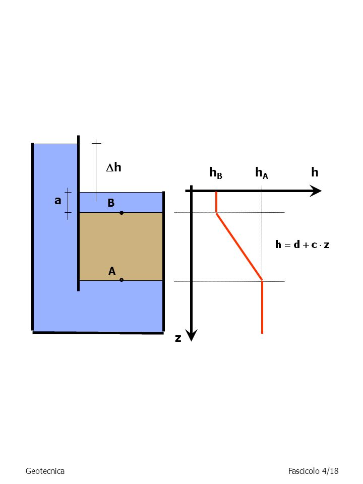 h hB hA h a B A z Geotecnica Fascicolo 4/18