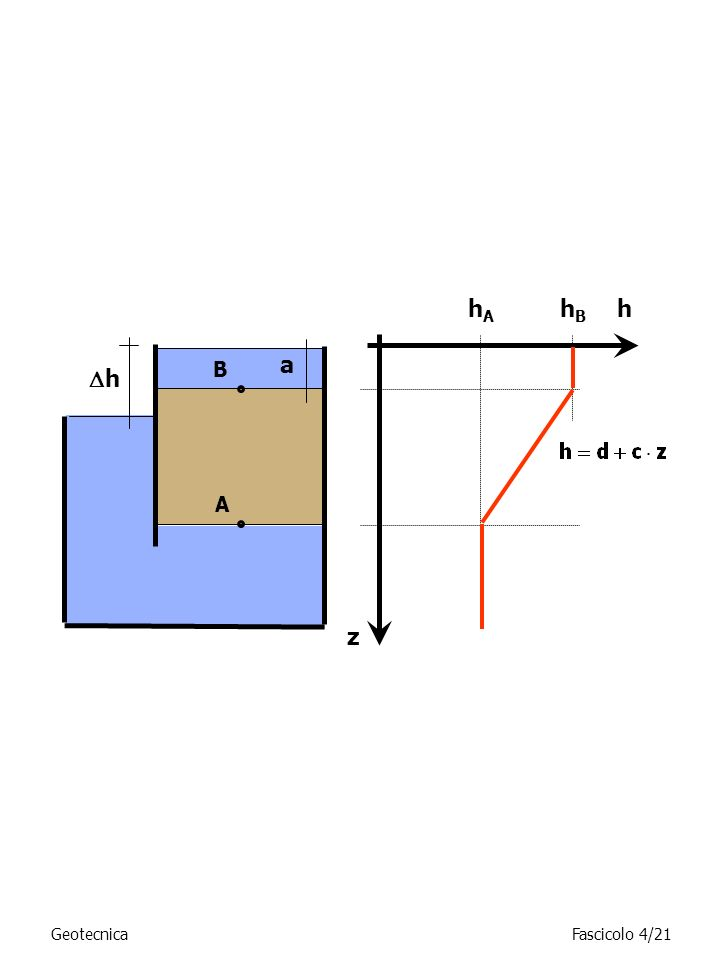 hA hB h a B h A z Geotecnica Fascicolo 4/21
