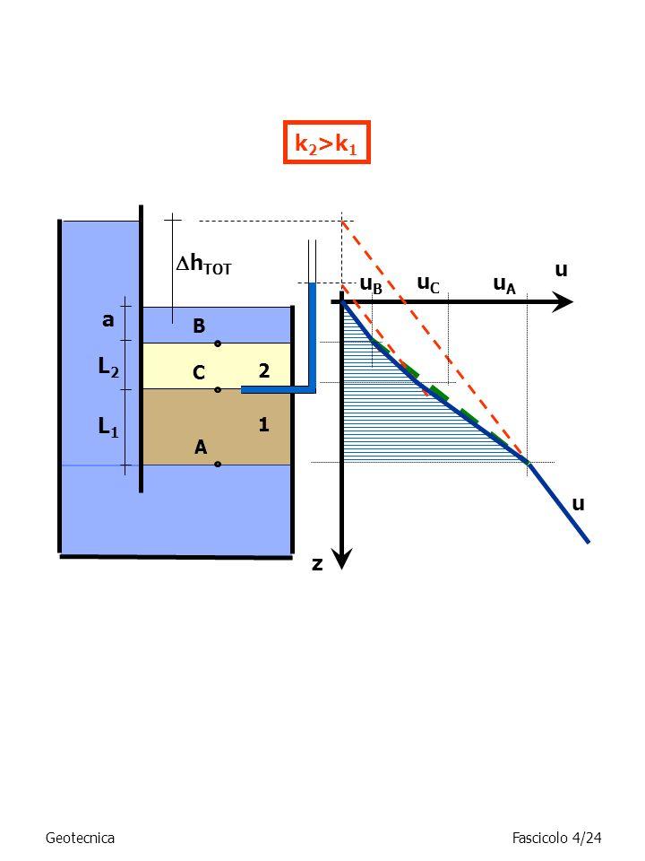 k2>k1 hTOT u uB uC uA a L2 L1 u z