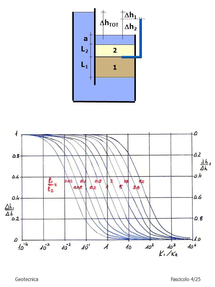 h1 hTOT h2 a L2 2 L1 1 Geotecnica Fascicolo 4/25