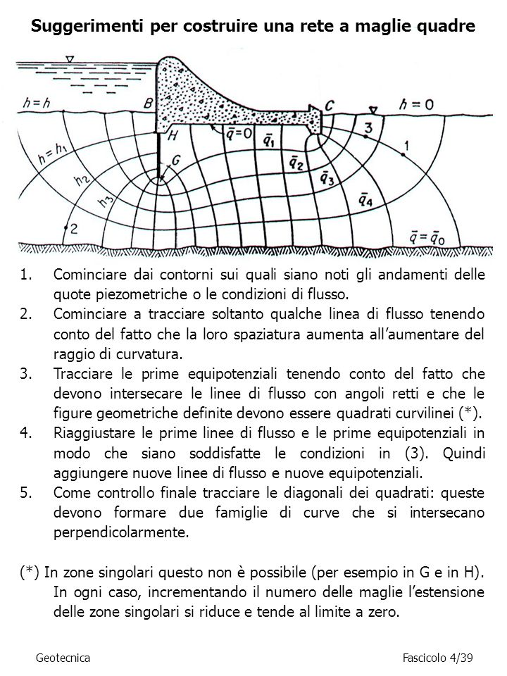 Suggerimenti per costruire una rete a maglie quadre
