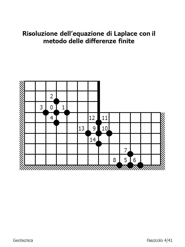 Risoluzione dell'equazione di Laplace con il metodo delle differenze finite