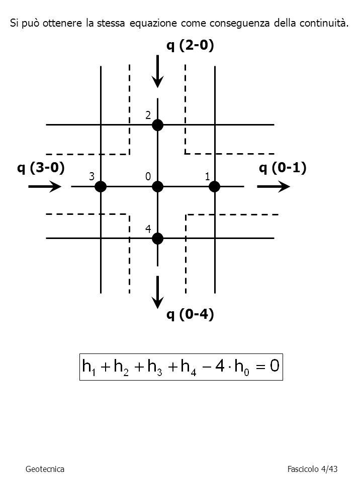 Si può ottenere la stessa equazione come conseguenza della continuità.