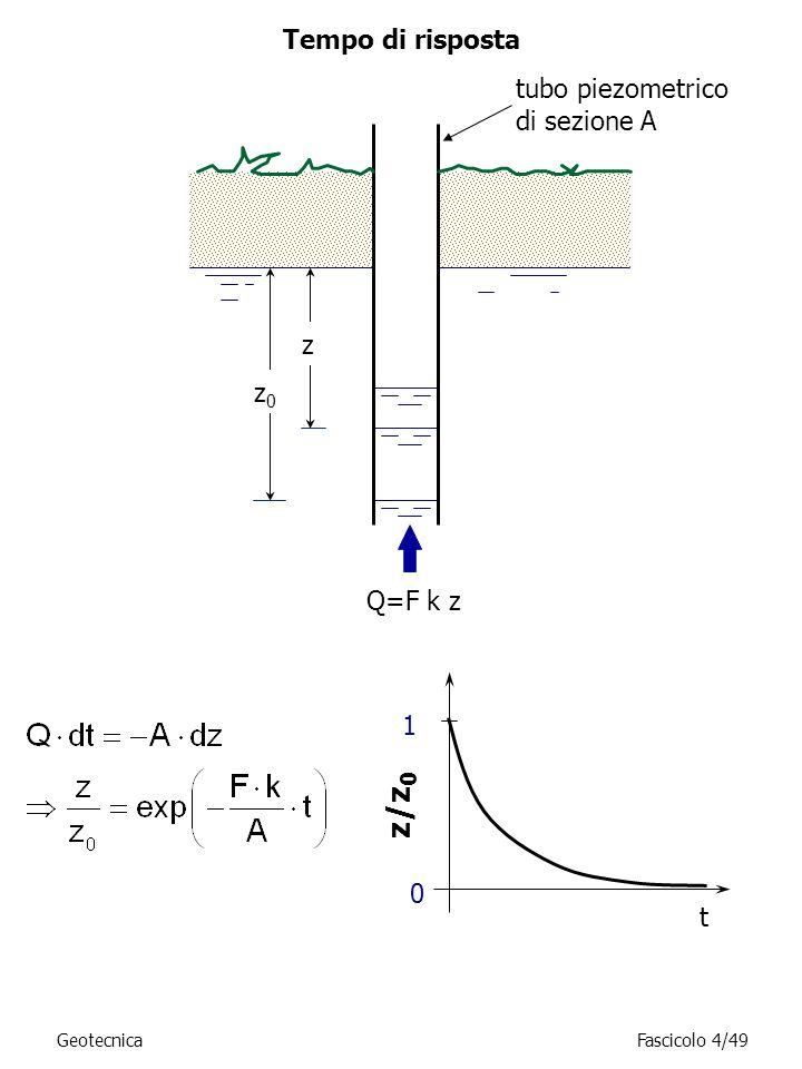 z/z0 Tempo di risposta tubo piezometrico di sezione A z z0 Q=F k z 1 t