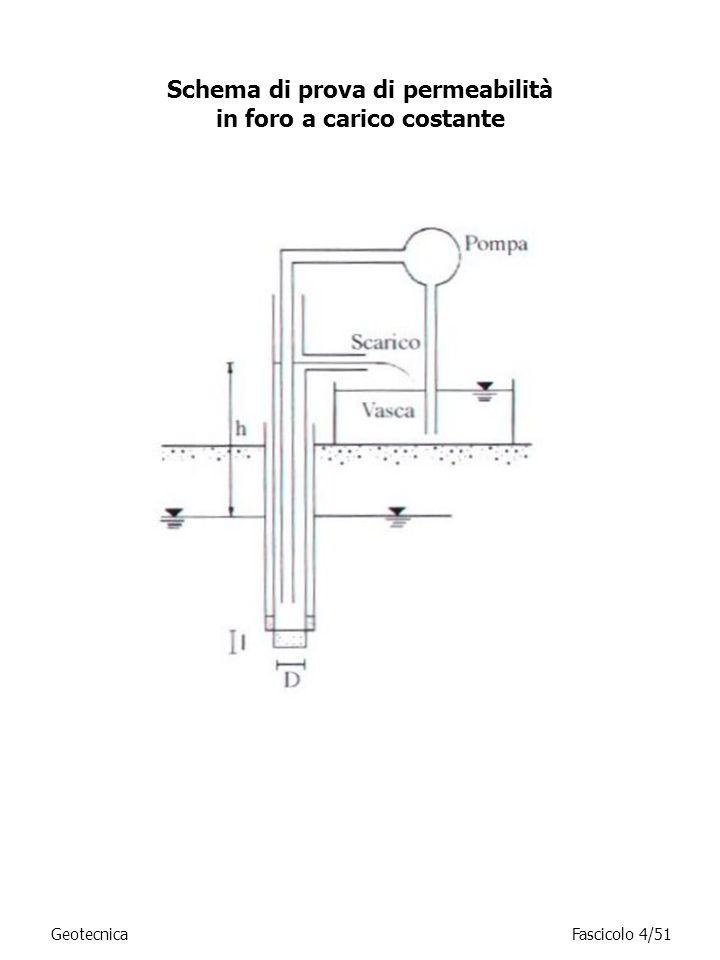Schema di prova di permeabilità in foro a carico costante