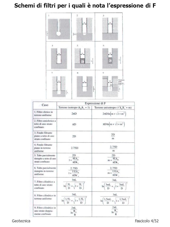 Schemi di filtri per i quali è nota l'espressione di F