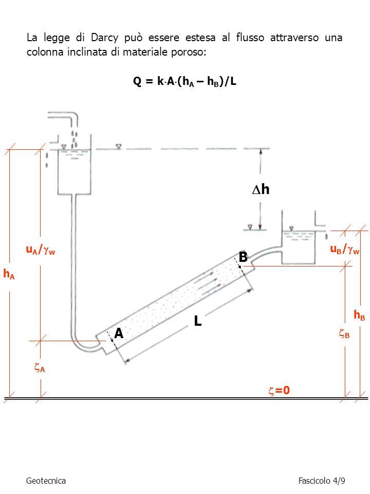 La legge di Darcy può essere estesa al flusso attraverso una colonna inclinata di materiale poroso: