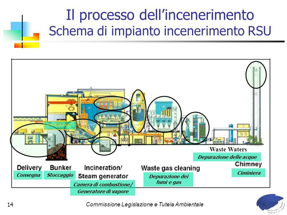 Il processo dell'incenerimento Schema di impianto incenerimento RSU