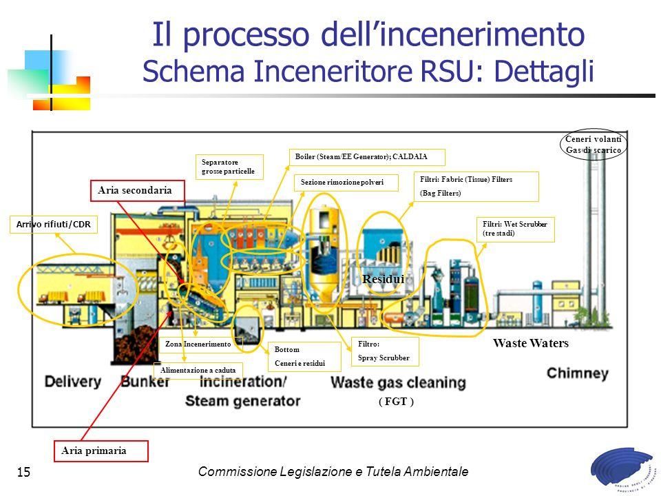 Il processo dell'incenerimento Schema Inceneritore RSU: Dettagli
