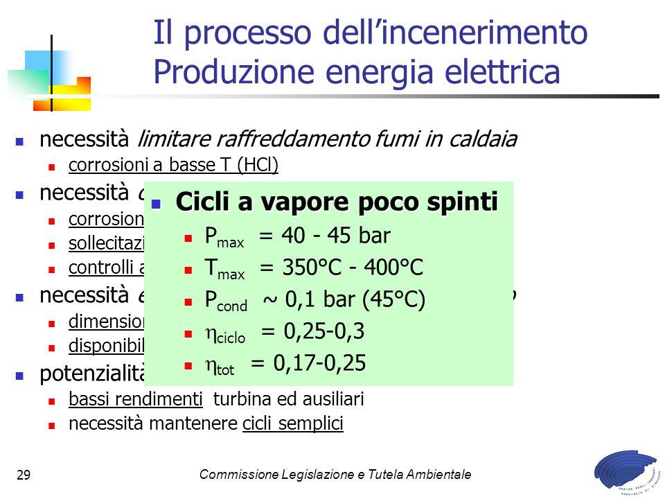 Il processo dell'incenerimento Produzione energia elettrica