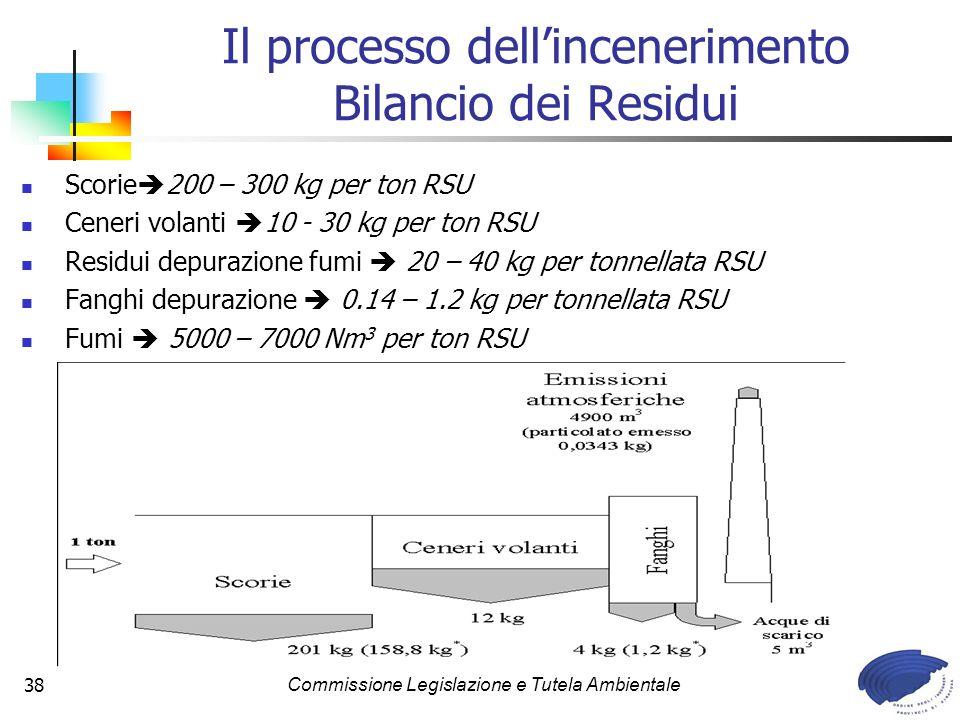 Il processo dell'incenerimento Bilancio dei Residui