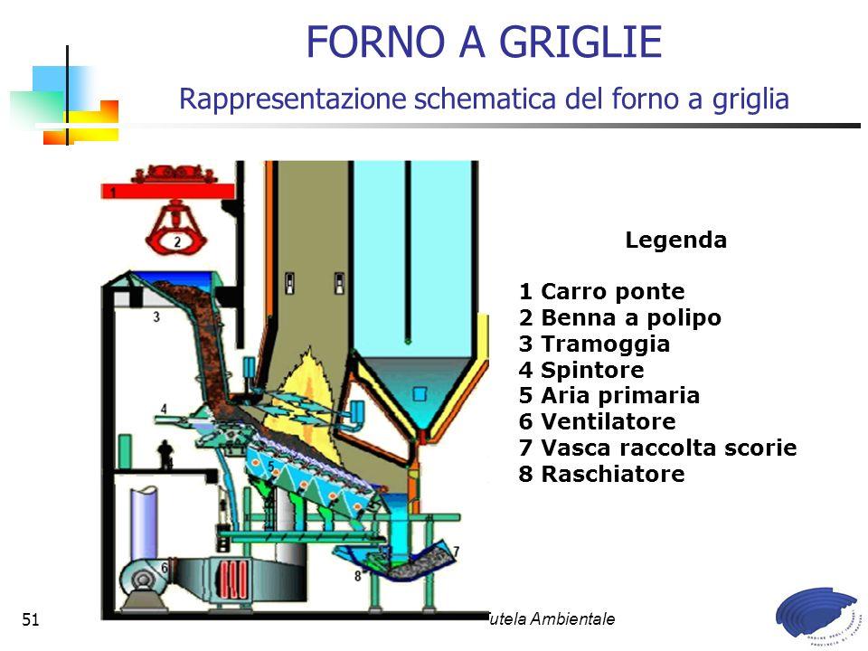 FORNO A GRIGLIE Rappresentazione schematica del forno a griglia