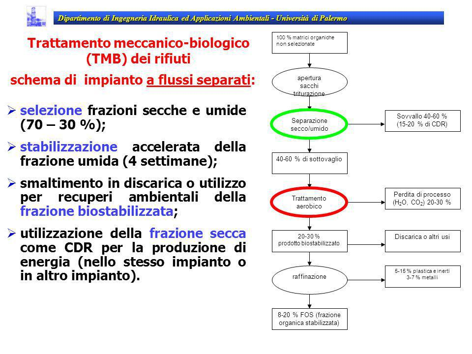 Trattamento meccanico-biologico (TMB) dei rifiuti