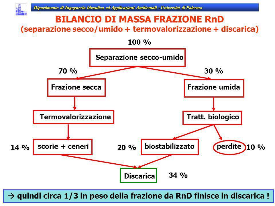 BILANCIO DI MASSA FRAZIONE RnD