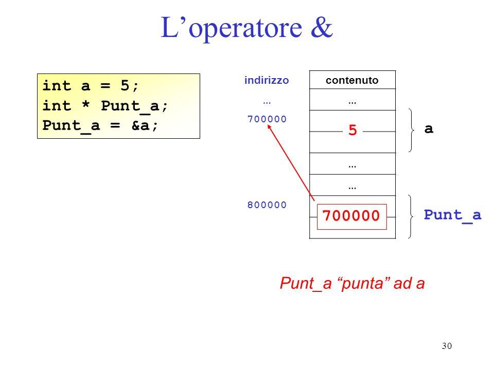 L'operatore & int a = 5; int * Punt_a; Punt_a = &a; a 5 700000 Punt_a