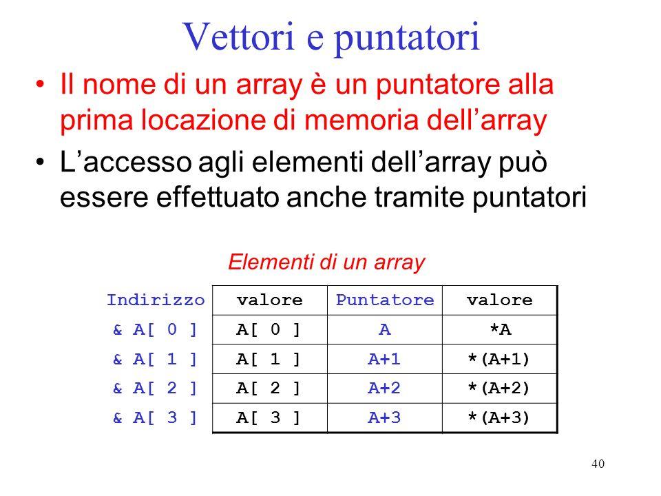 Vettori e puntatori Il nome di un array è un puntatore alla prima locazione di memoria dell'array.