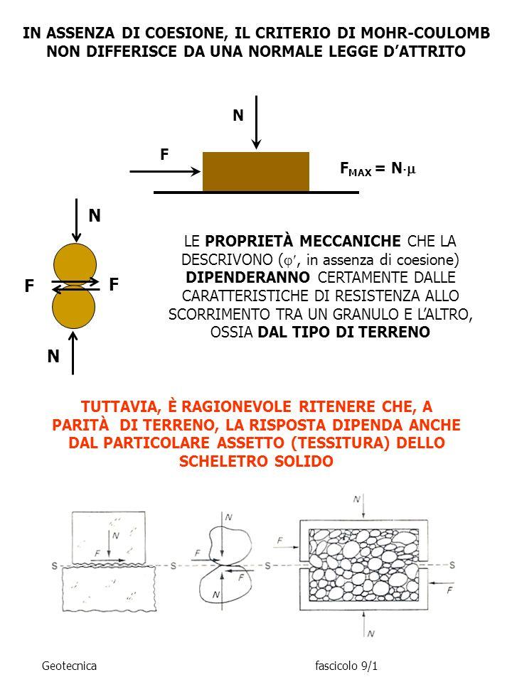 IN ASSENZA DI COESIONE, IL CRITERIO DI MOHR-COULOMB NON DIFFERISCE DA UNA NORMALE LEGGE D'ATTRITO