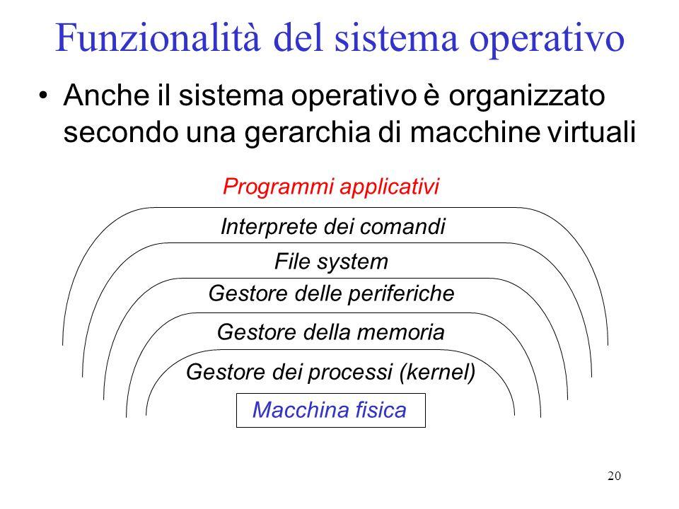 Funzionalità del sistema operativo