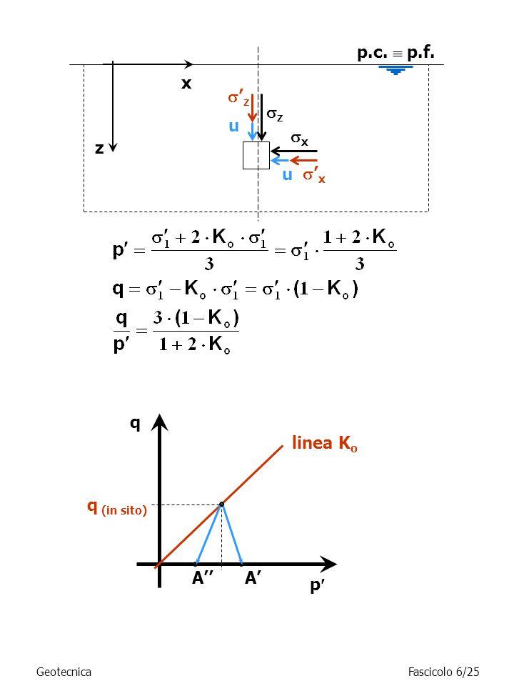 z x p.c.  p.f. q linea Ko q (in sito) A'' A' p