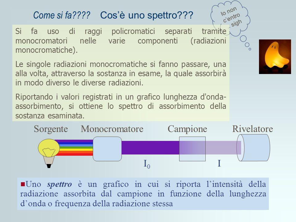 Come si fa Cos'è uno spettro