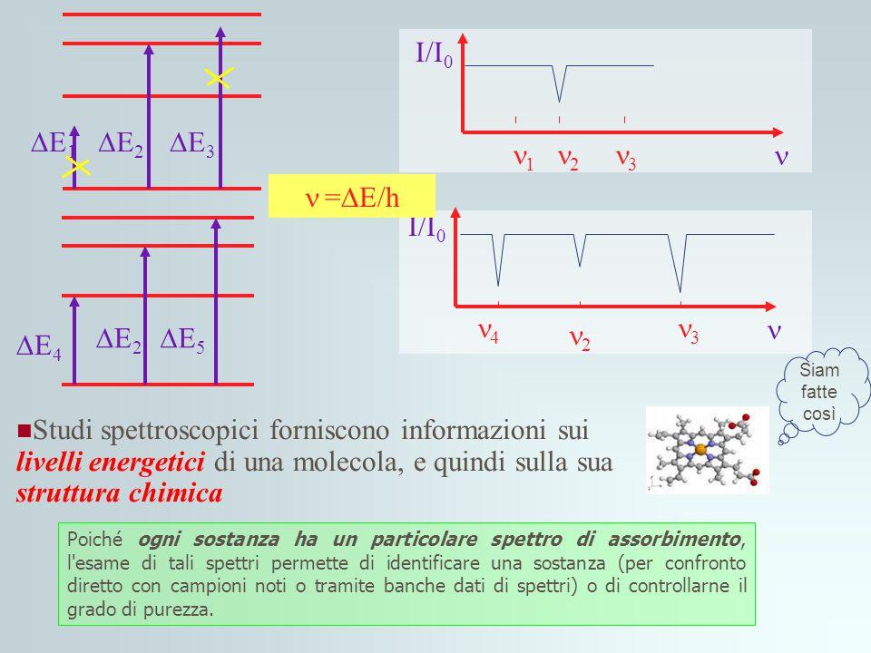 DE1 DE2 DE3 I/I0 n 1 2 3  =DE/h 4 2 3 I/I0 n DE4 DE2 DE5