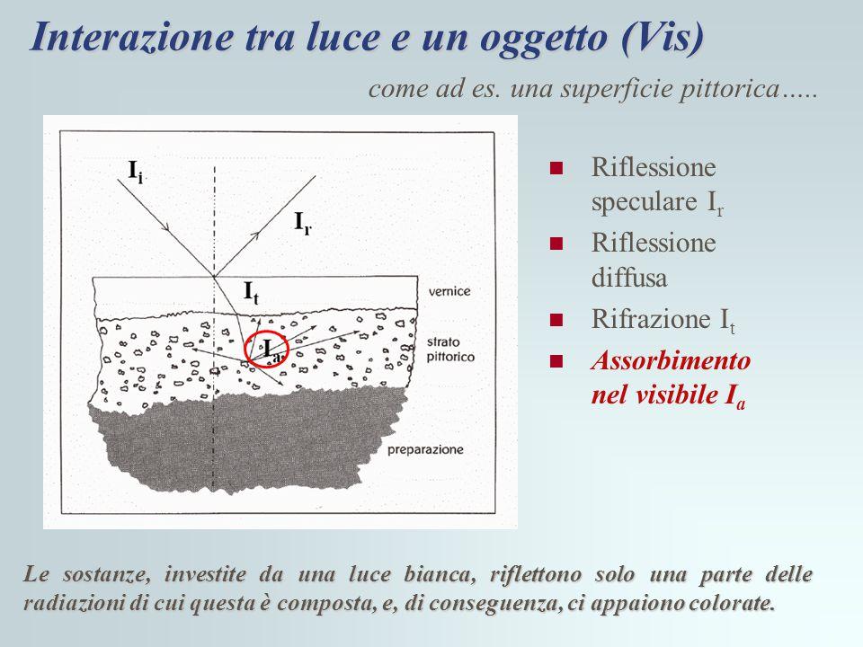 Interazione tra luce e un oggetto (Vis)