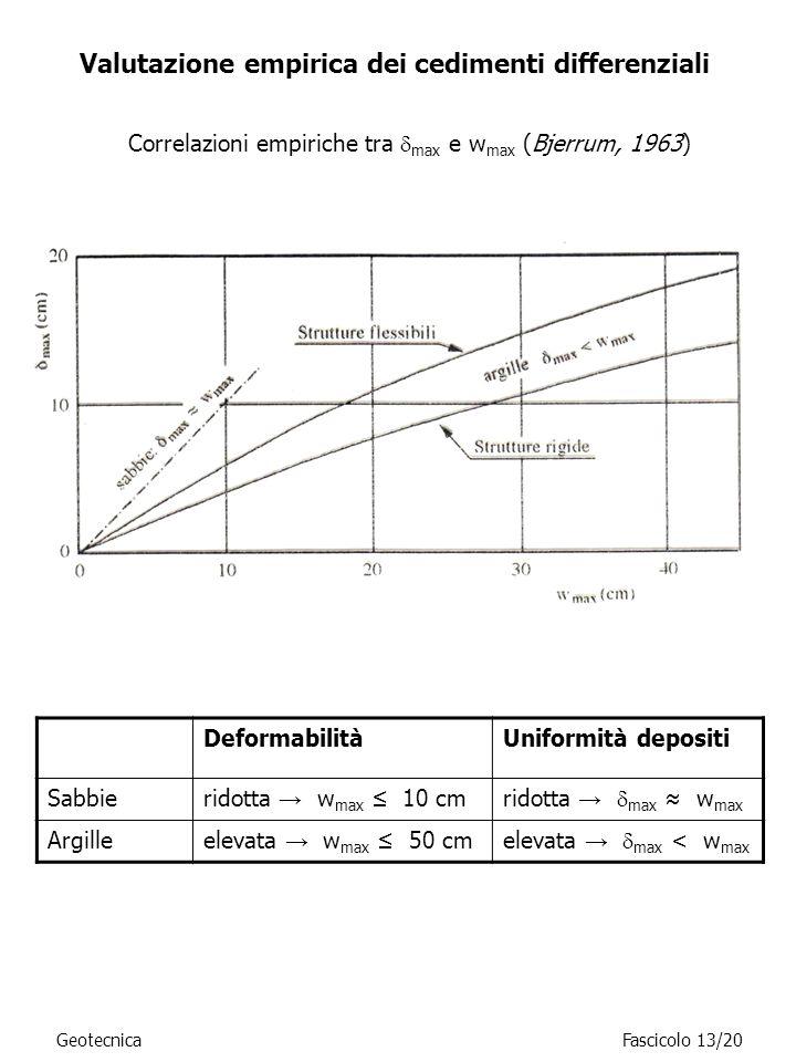 Valutazione empirica dei cedimenti differenziali