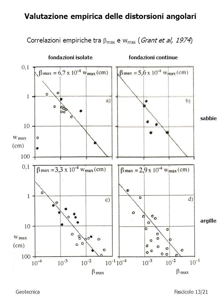 Valutazione empirica delle distorsioni angolari