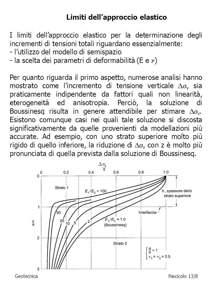 Limiti dell'approccio elastico