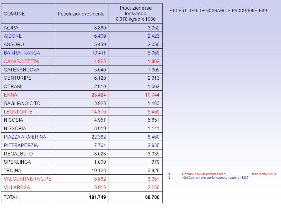 Produzione rsu tons/anno