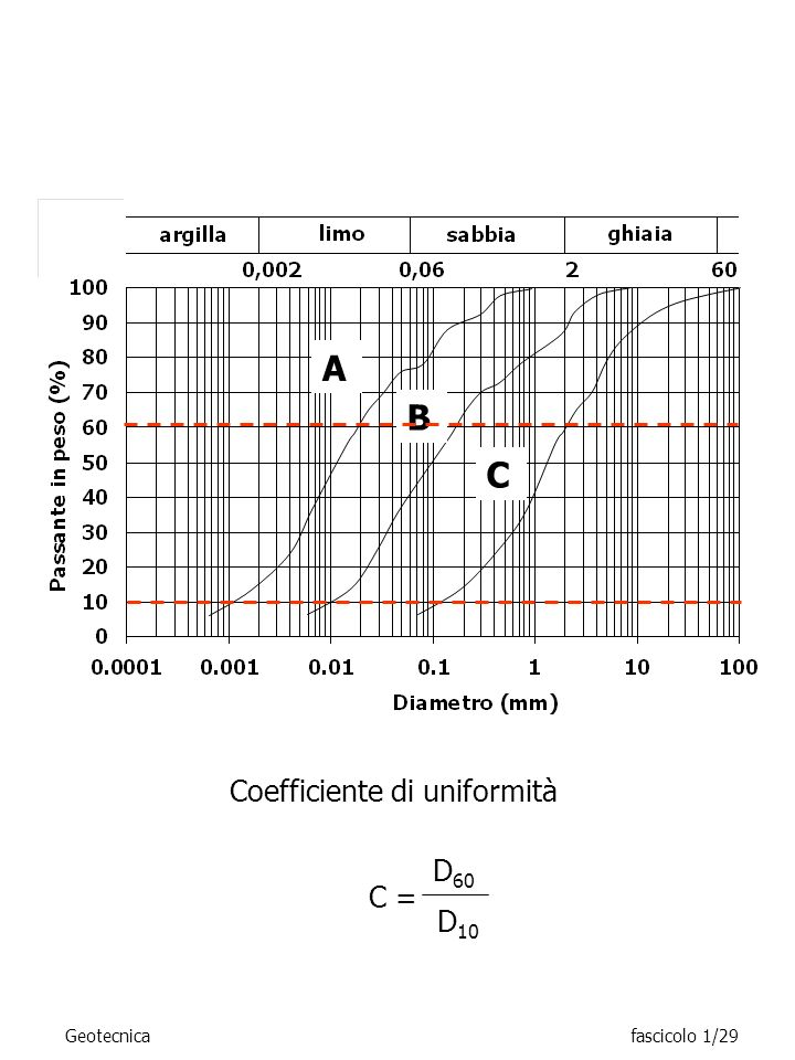 Coefficiente di uniformità