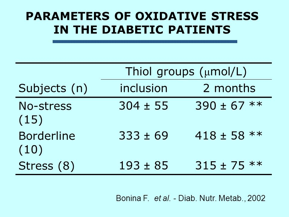 PARAMETERS OF OXIDATIVE STRESS IN THE DIABETIC PATIENTS